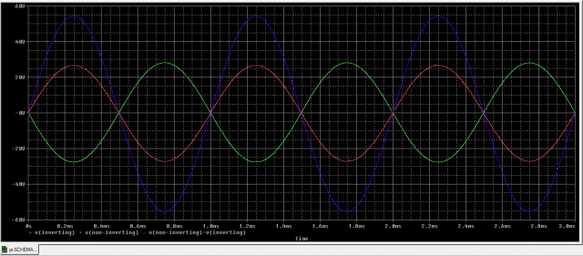Output waves Long Tailed Pair PI