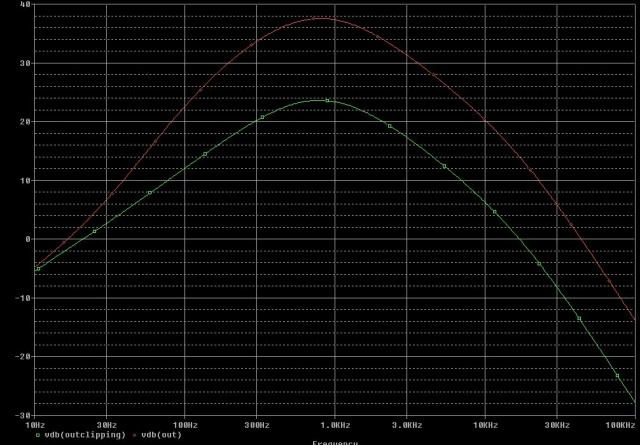 Tubescreamer PSpice Bandwidth boost post clipping