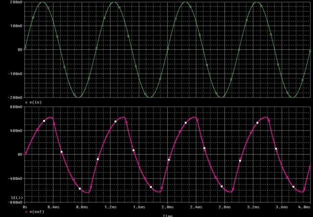 Tubescreamer PSpice WaveForm